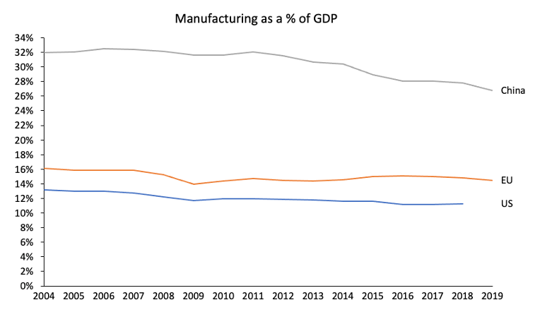 Manufacturing as a % of GDP