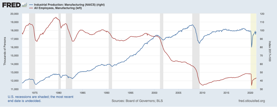 Federal reserve manufacturing index